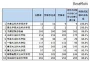 司法試験短答式試験、合格率73.6%…合格者数最多は「予備試験合格者」
