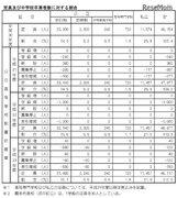 【高校受験2019】北海道公立高、札幌東豊など6校で学級減