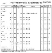 東京都内私立中高の転・編入試験(1学期末)暁星・成城など中学104校・高校123校