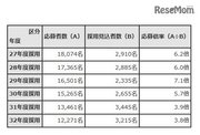 東京都教員採用、過去10年で最少の応募者数1万2,271人