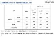 神奈川私立中高、H30年第2学期の転・編入学…桐蔭学園、逗子開成など82校