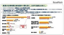 画像:教員の仕事時間、日本は参加国中で最長…ODEC調査