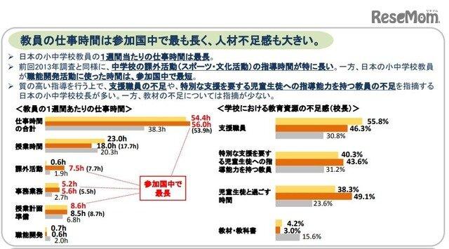 画像:日本の教員の仕事時間は参加国中で最長