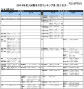 【大学受験2019】河合塾「入試難易予想ランキング表」6月版