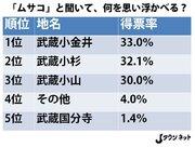 真の「ムサコ」は武蔵小金井、武蔵小杉、武蔵小山? 三つ巴の戦い、読者投票で決着