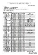 千葉県立学校の転・編入試験、全日制高校122校・中学校1校