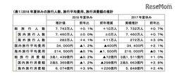 画像:【夏休み2018】海外旅行は過去最高283万人、国内前年並み…JTB旅行動向