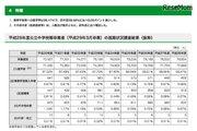 東京都H28年度公立中学校等卒業者、進学者は7万7,688人