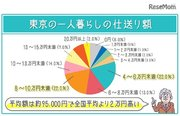 東京の学生1人暮らしへの仕送り額は平均9万5,000円