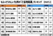 3位かるかん、2位カステラ... 大きくリードした「九州の銘菓」トップは?