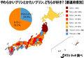 画像:とろとろプリンが増えているのに... 日本人の7割は、「かたい」のがお好き