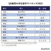 QS学生都市ランキング、東京が世界3位