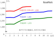 東京都人口総数、推計1,393万181人…前年同月より大幅増