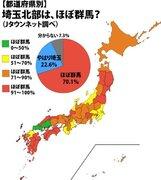 「埼玉北部=ほぼ群馬」説、埼玉県民の過半数が「間違いない」