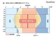 東京2020見据え「サマータイム」導入?繰上げ出勤との違いや子どもへの影響は