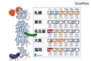 【夏休み2017】8/11-16お盆休み最新天気、雲は多いが暑さは続く