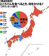ところてんのタレは→関西「まろやか黒蜜」、関東「さっぱり酢醤油」 どっちが多数派?