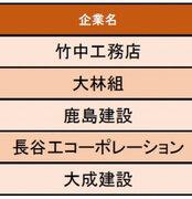 【建設業界編】給与の満足度が高い企業1位は竹中工務店「学歴に関係なく個人の能力が評価される」