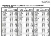 都道府県別大学・短大進学状況、現役進学率トップは京都