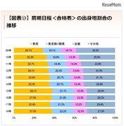 【大学受験】2018年度の東大合格者、6割が関東出身