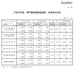 画像:国家公務員採用試験2018合格発表、一般職4.9倍・皇宮護衛官20.5倍