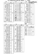 【高校受験】平成29年度福岡県立高入試の概要、出題内容や得点率