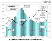 【大学受験2019】神奈川県進路状況…大学等進学者2万3,313人