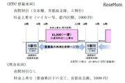 東京五輪の交通対策、首都高で料金上乗せと夜間割引…9/26まで意見募集