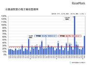 電子黒板整備率は26.7%、最高は佐賀県128.8%…文科省2017年度調査