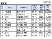東京・神奈川・埼玉・千葉、四大卒以上が多い小学校区ランキング