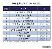 THE世界大学ランキング2021、東大36位維持