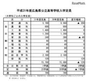 【高校受験2019】広島県公立高校、募集定員120人減