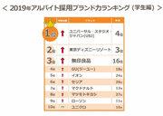 【学生版アルバイト採用ブランド力調査】USJが初の1位 東京ディズニーリゾートを抜く