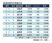 社長を輩出している都道府県、徳島県が4年連続1位 人口減少が追い風に?