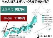 ちゃんぽんに出せる金額は「987円」 一方で「ゴージャス派」の存在も無視できない!
