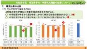埼玉県、学力調査結果を公表…中1-2で伸び悩み