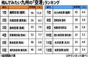 飛んでみたい「九州の空港」は? 1位→福岡、2位→意外な離島