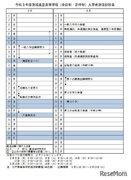 【高校受験2021】茨城県立高入試、実施細則と特色選抜一覧を公表