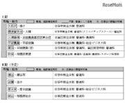 神奈川県立高校、H32-35年度に8校を4校に再編・統合予定