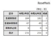 【高校受験2020】東京都内私立高、184校で3万7,932人募集