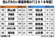 「住みたい都道府県」、3年ぶりに調査してみた →あの県が首位に!