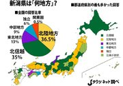 新潟県は何地方なの? 「永遠のテーマ」に対する全国の意見は...