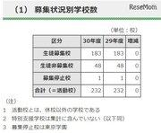 【高校受験2018】都内私立高入試要項まとめ、全日制募集人員51人増