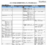 【大学受験2019】河合塾「入試難易予想ランキング表」10月版