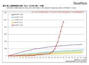「風しん」流行収まらず…累積患者数952人、最多は東京都307人