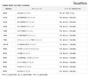 【台風19号】英検CBT、台風19号に伴う再試験日程を発表