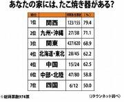 「たこ焼き器」所有率を全国調査! 2位「大阪」を抑えトップに輝いた県は...