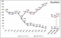 画像:コミュニティサイトの子ども被害、H29上半期は過去最多919人