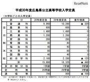 【高校受験2018】広島県公立高校入試、募集定員は前年比440人減