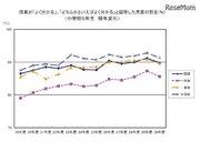 発表機会あるほど正答率高い傾向…東京都が学力調査分析